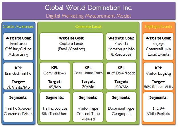Exemples de KPI pour votre stratégie marketing digital