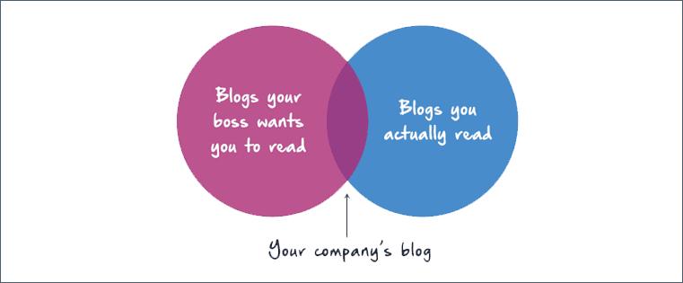 Quels sont les objectifs en démarrant votre blog d'entreprise ?