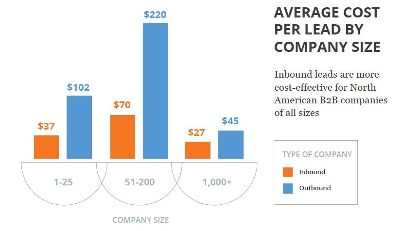 Un lead généré via un blog d'entreprise est bien moins cher
