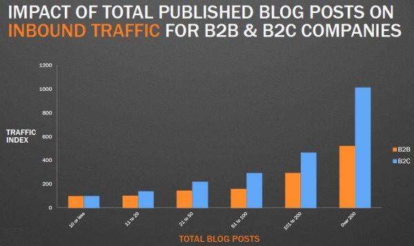 Un blog améliore considérablement votre référencement (SEO)