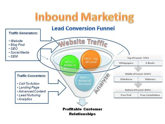 L'entonnoir de conversion (funnel) de l'inbound marketing