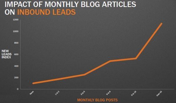 Un blog d'entreprise permet de générer des prospects entrants