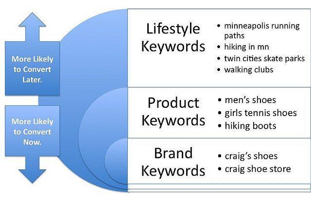 Avez-vous établi la liste de vos mots clés à cibler avec votre blog professionnel ?
