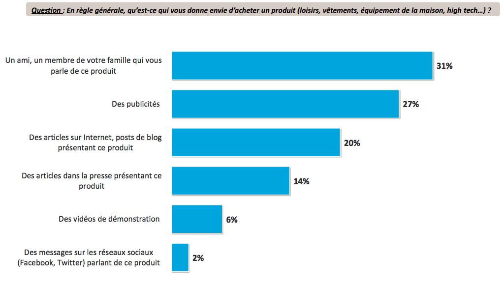 20% des personnes sondées déclarent que les articles en ligne et les blogs font naître leurs envies d'achats