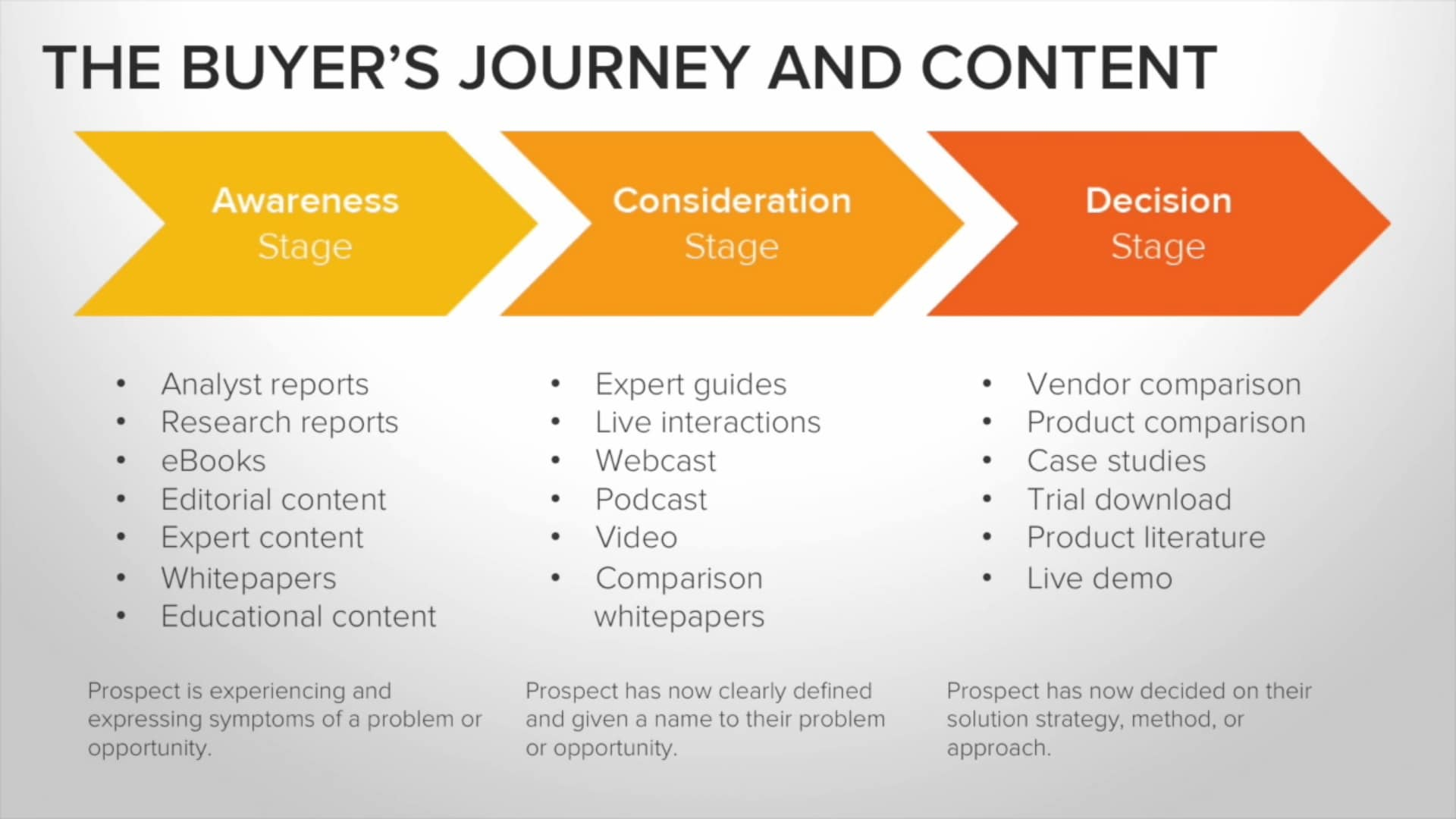 marketing-de-contenu-Buyer-s-Journey
