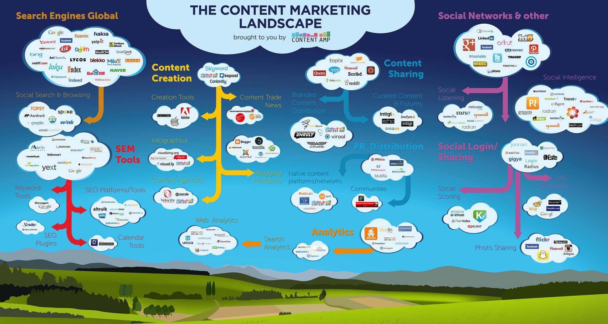 marketing-de-contenu-incremys