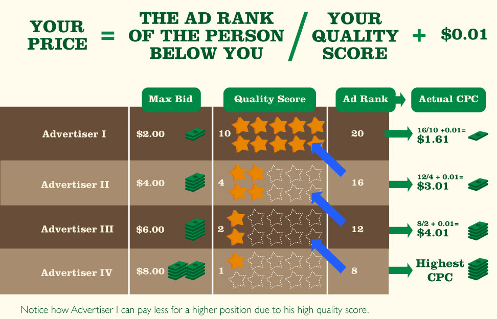 campagne adwords quality score optimisation incremys