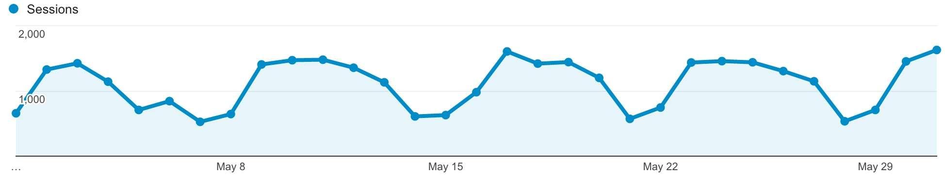 50k visiteurs mensuels