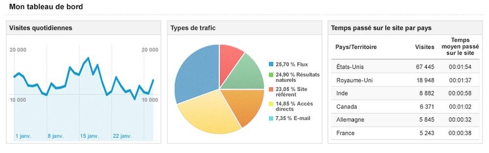 Exemple Google Analytics