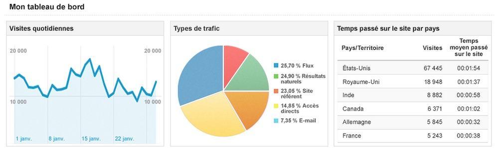 Exemple Google Analytics