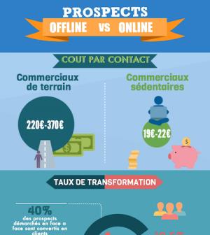 Les principales différences entre la recherche de prospects en ligne et de manière traditionnelle