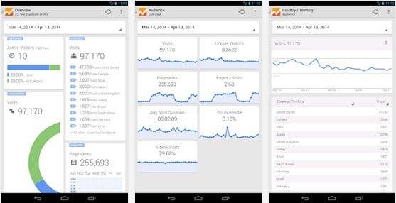 Gardez un oeil sur les statistiques de votre site Internet en déplacement avec l'appli Google Analytics