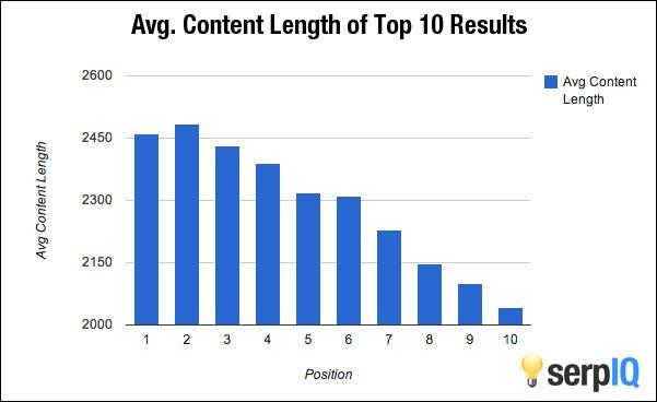 Ecrivez de longs articles (1 500, 2 000 mots voire plus)