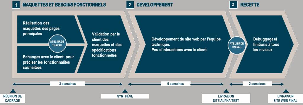 Définissez le planning et déroulement du projet dans le cahier des charges de votre site Internet