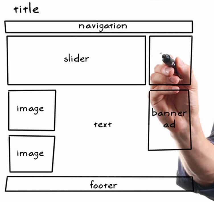 Définissez le plan du site et le contenu lors de la réalisation du cahier des charges de votre site Internet