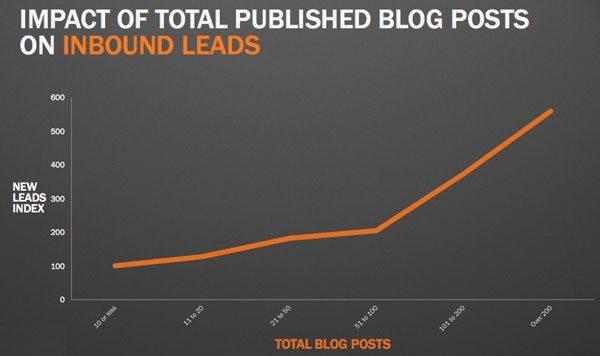 Un blog d'entreprise permet de générer des leads entrants pour votre entreprise