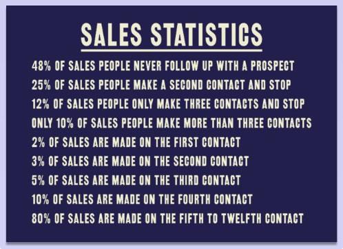 prospection-commerciale-statistiques