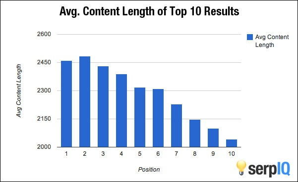 Publiez régulièrement des articles de fond d'au moins 1 500 - 2 000 mots pour améliorer votre référencement