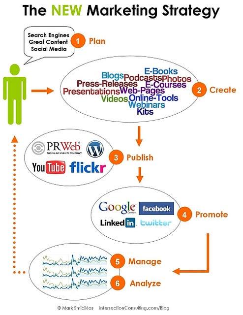 Les 3 piliers d'une stratégie marketing sur Internet