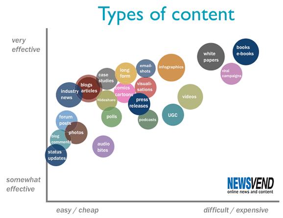 Quel type de contenu publier dans le cadre de votre stratégie marketing